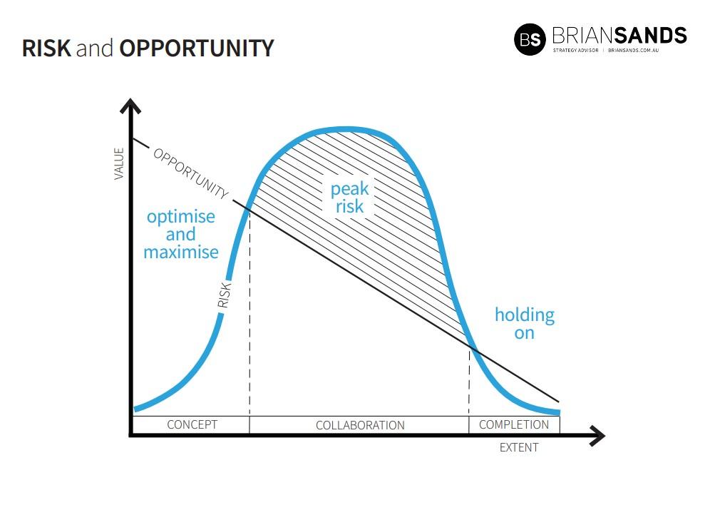 14. Risk & Opportunity